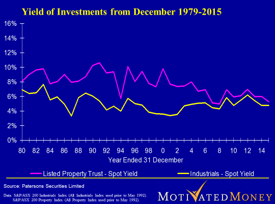 Yield of Investments